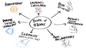 Amazing Benefits of Ozone Therapy – Regenerative 21+